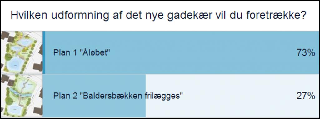 Afstemningsresultat